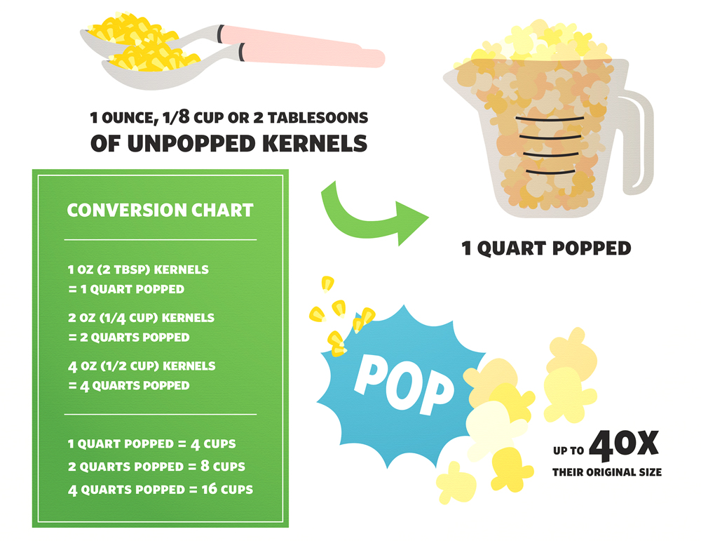 1 ounce, 1/8 cup, or 2 tablespoons of kernels will yield 1 quart of popped popcorn. 1/4 cup of kernels will yield 2 quarts of popped popcorn. 1/2 cup of kernels will yield 4 quarts of popped popcorn.